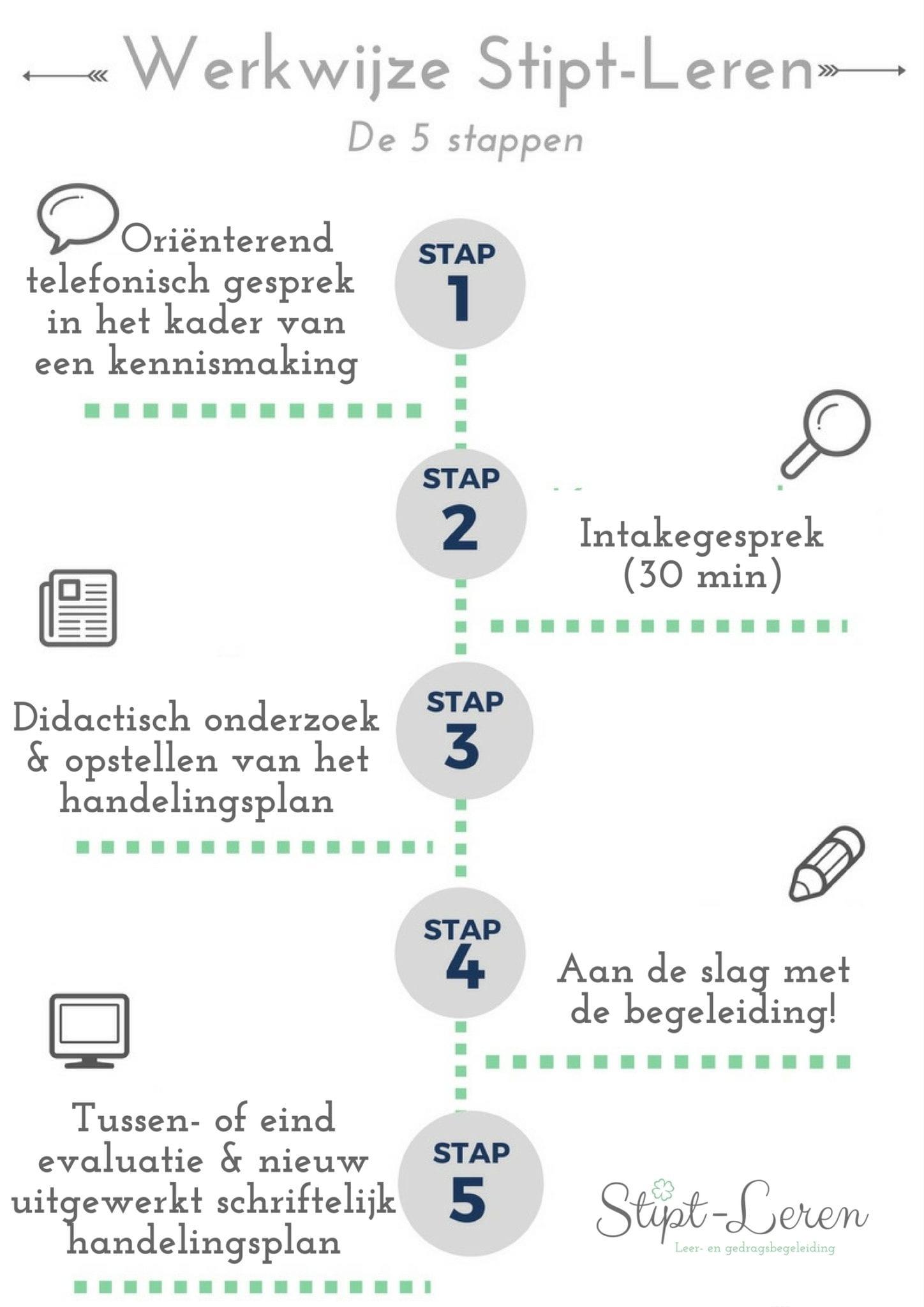 De werkwijze in vijf stapjes van Stipt-Leren